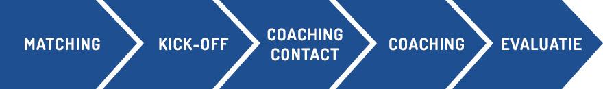 mmw_coaching_programma